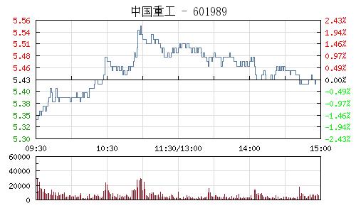 中國重工(601989)行情走勢圖