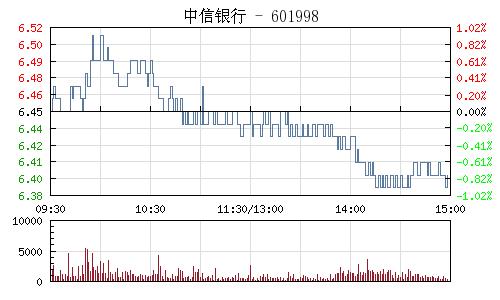 中信銀行(601998)行情走勢圖