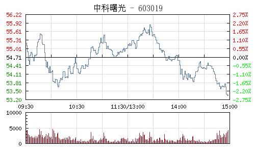 中科曙光(603019)行情走勢圖