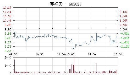 賽福天(603028)行情走勢圖