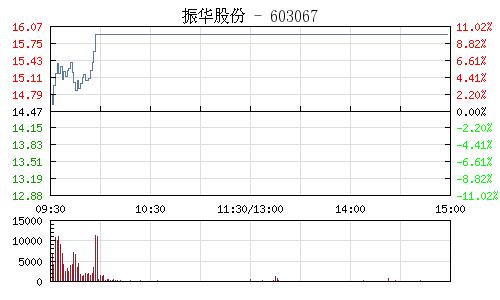 振華股份(603067)行情走勢圖