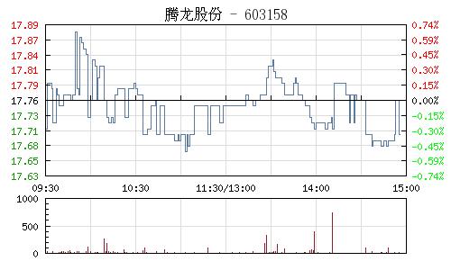 騰龍股份(603158)行情走勢圖