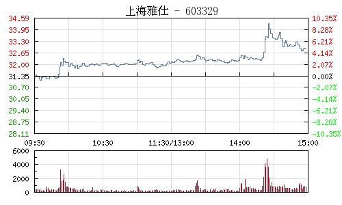 上海雅仕(603329)行情走勢圖
