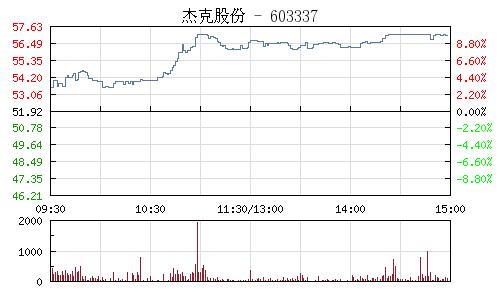 傑克股份(603337)行情走勢圖