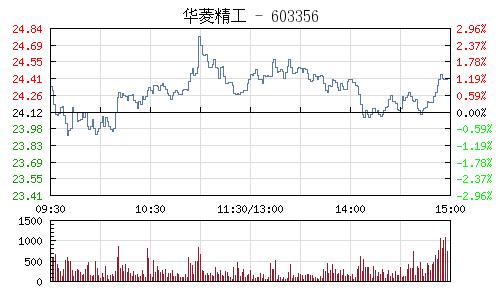 華菱精工(603356)行情走勢圖