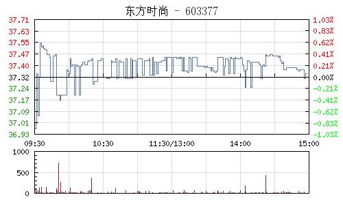 東方時尚(603377)行情走勢圖