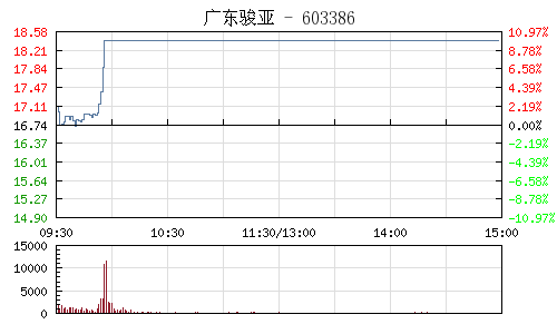 廣東駿亞(603386)行情走勢圖