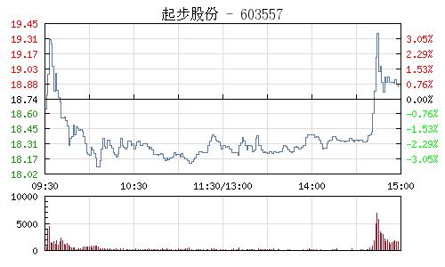 起步股份(603557)行情走勢圖