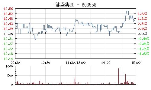 健盛集團(603558)行情走勢圖