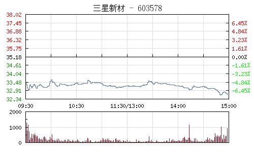 三星新材(603578)行情走勢圖