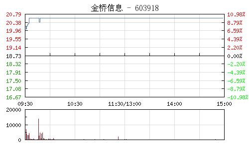 金橋資訊(603918)行情走勢圖