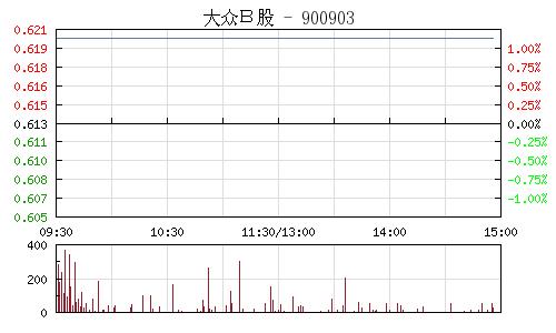 大眾B股(900903)行情走勢圖