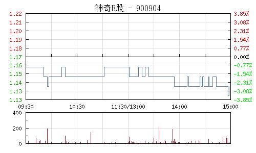 神奇B股(900904)行情走勢圖