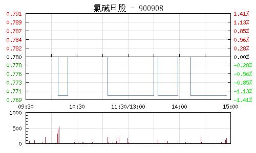 氯鹼B股(900908)行情走勢圖