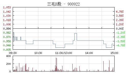 三毛B股(900922)行情走勢圖