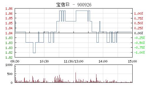 寶信B(900926)行情走勢圖