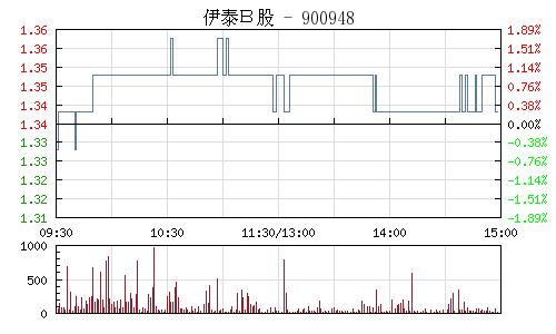 伊泰B股(900948)行情走勢圖
