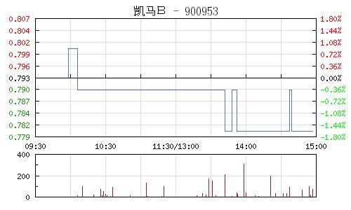 凱馬B(900953)行情走勢圖