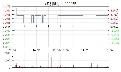 海創B股(900955)行情走勢圖