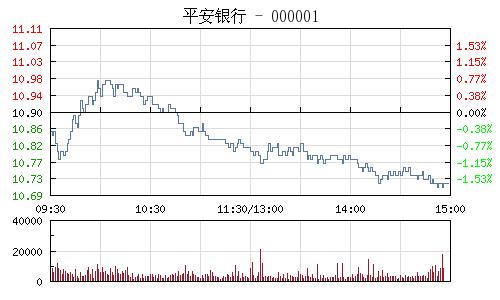 平安銀行(000001)行情走勢圖