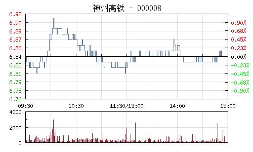 神州高鐵(000008)行情走勢圖