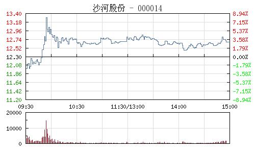 沙河股份(000014)行情走勢圖