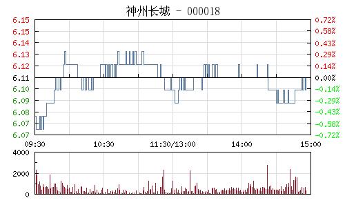 神州長城(000018)行情走勢圖