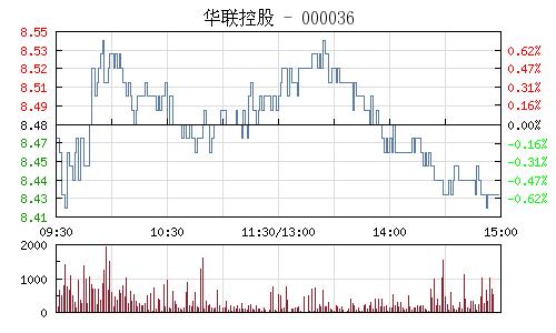 華聯控股(000036)行情走勢圖
