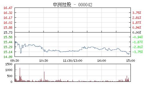 中洲控股(000042)行情走勢圖