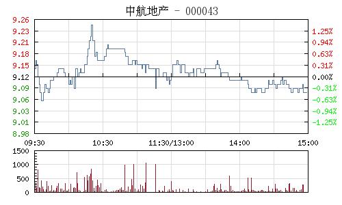 中航地産(000043)行情走勢圖