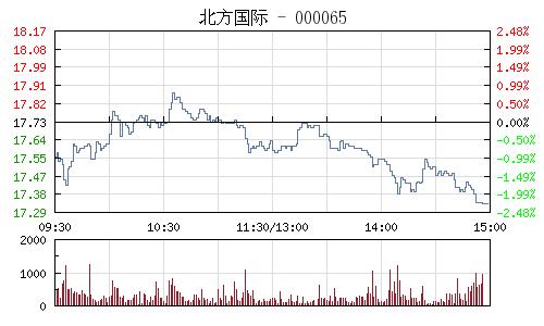 北方國際(000065)行情走勢圖