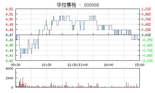 華控賽格(000068)行情走勢圖