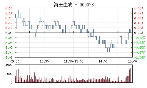 海王生物(000078)行情走勢圖