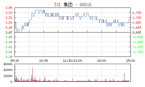TCL集團(000100)行情走勢圖