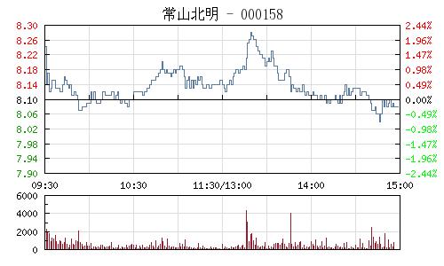 常山北明(000158)行情走勢圖