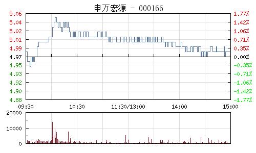 申萬宏源(000166)行情走勢圖