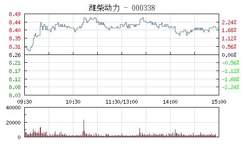 濰柴動力(000338)行情走勢圖