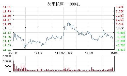 瀋陽機床(000410)行情走勢圖