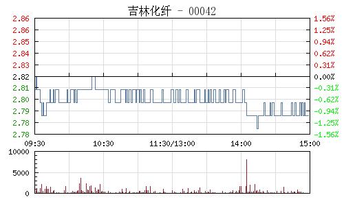 吉林化纖(000420)行情走勢圖