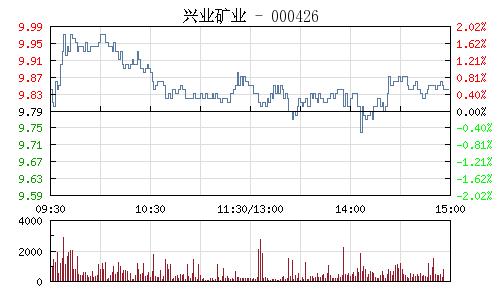興業礦業(000426)行情走勢圖