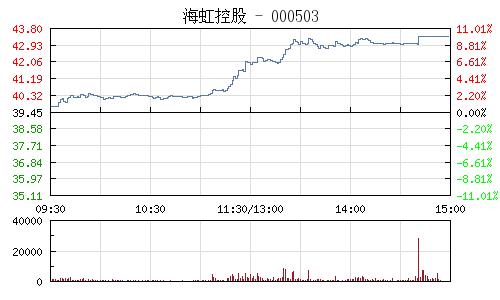 海虹控股(000503)行情走勢圖
