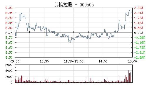 京糧控股(000505)行情走勢圖
