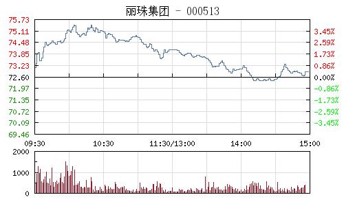麗珠集團(000513)行情走勢圖