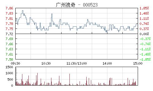 廣州浪奇(000523)行情走勢圖