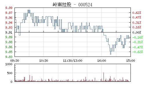 嶺南控股(000524)行情走勢圖