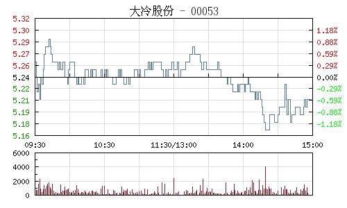 大冷股份(000530)行情走勢圖