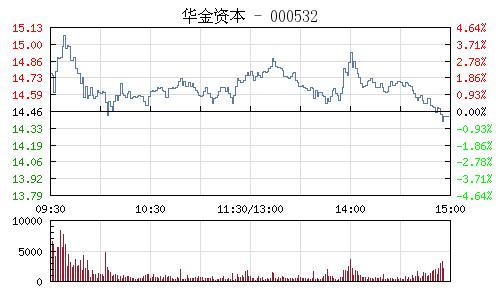 華金資本(000532)行情走勢圖