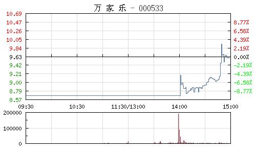 萬家樂(000533)行情走勢圖