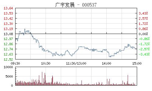 廣宇發展(000537)行情走勢圖
