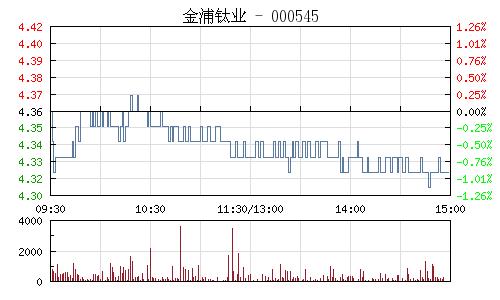 金浦鈦業(000545)行情走勢圖